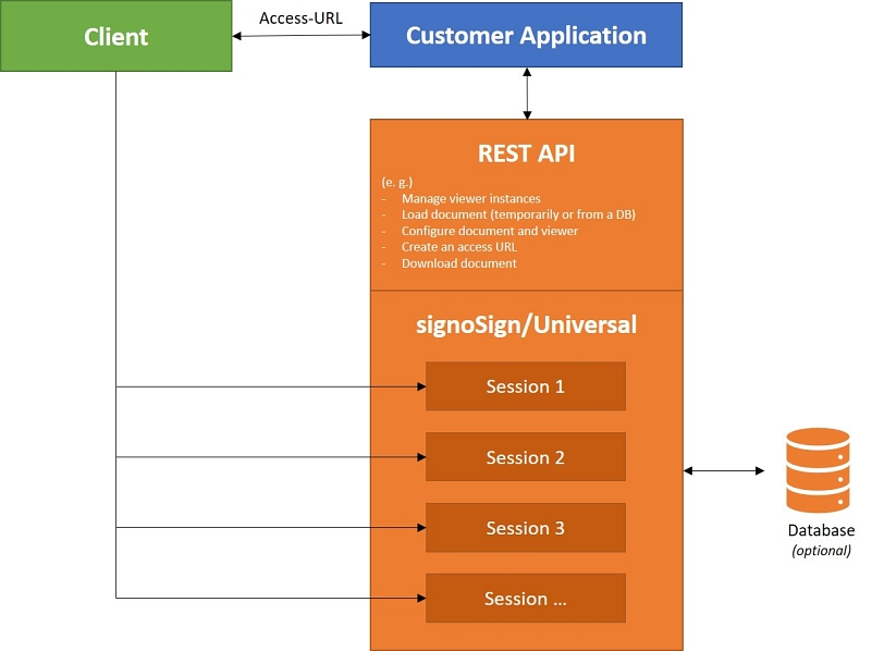 Diagram REST-API of signoSign/Universal © signotec GmbH
